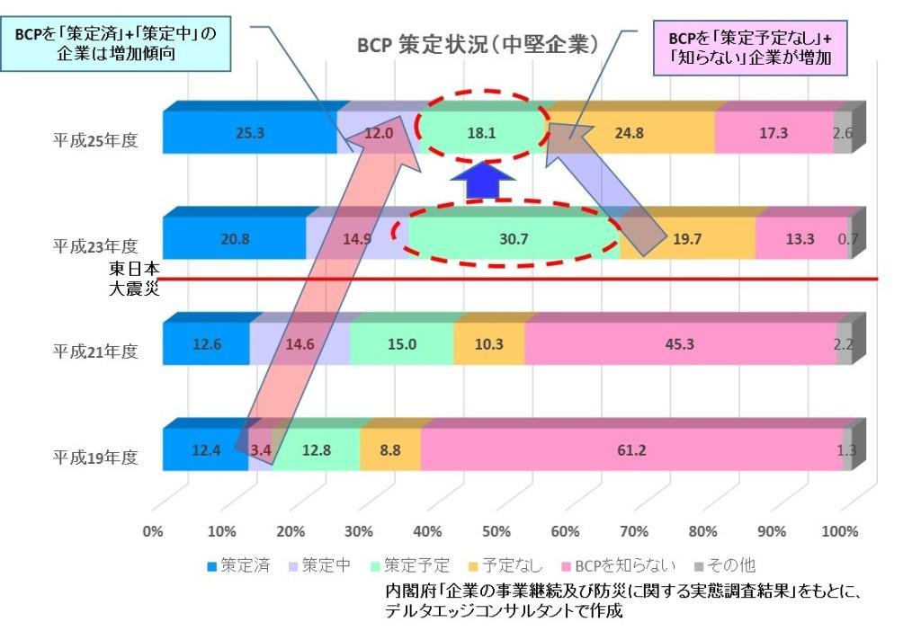 BCP策定状況