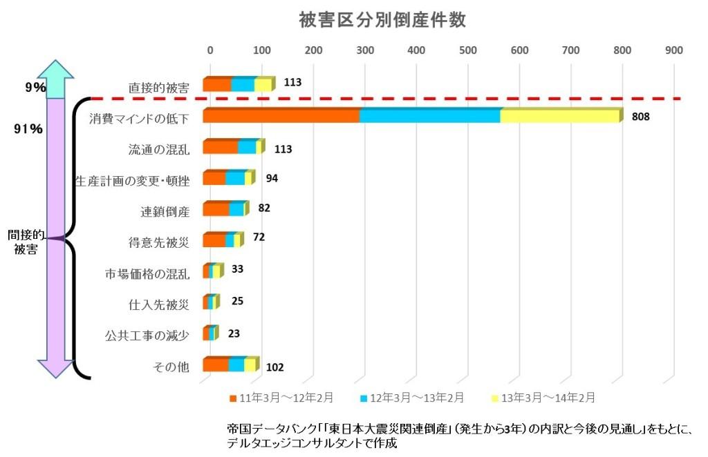 東日本大震災、被害区分別倒産件数