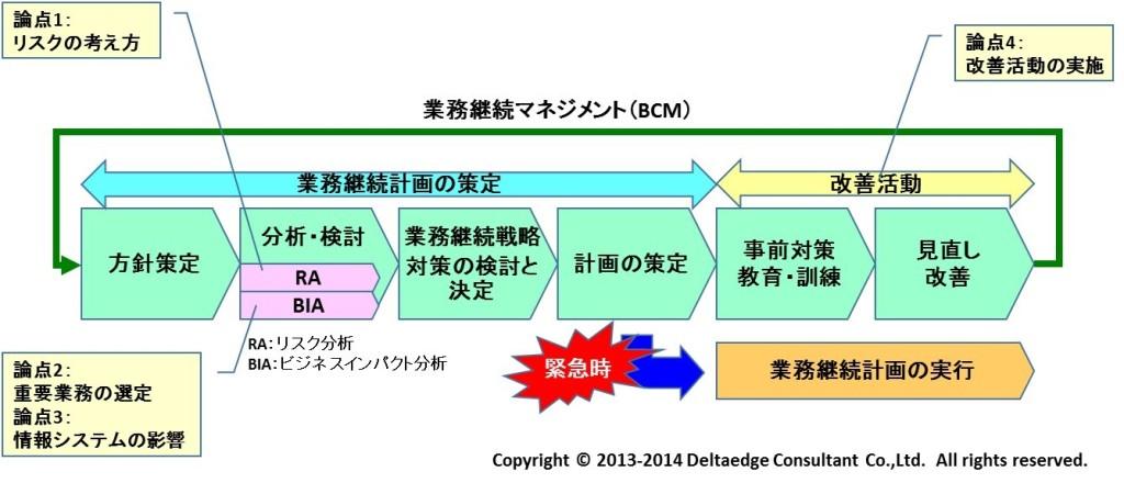 BCP策定イメージ