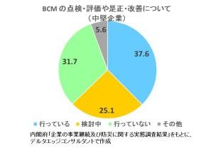 BCP改善実施状況