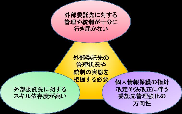 委託先管理の背景