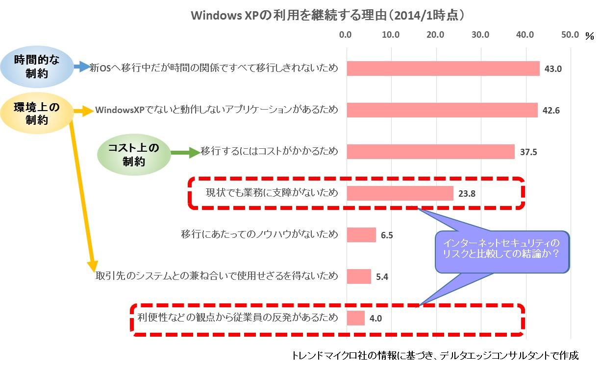 WindowsXP利用継続理由