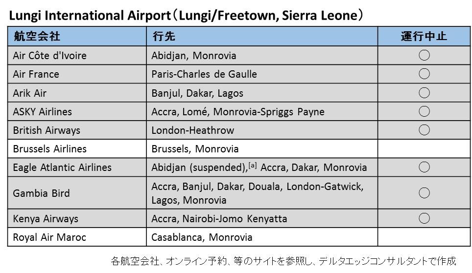 Airline of SierraLeone