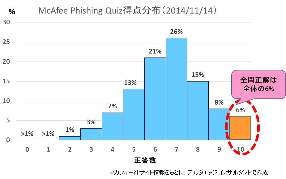 McAfee Phishing Quiz得点分布