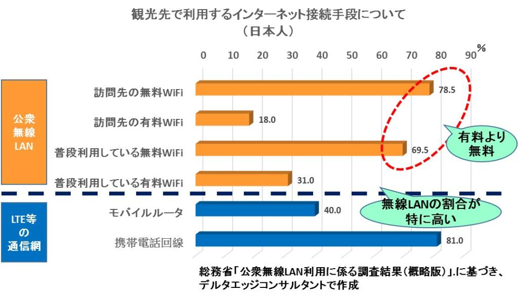 観光先で利用するインターネット通信手段について(日本人)