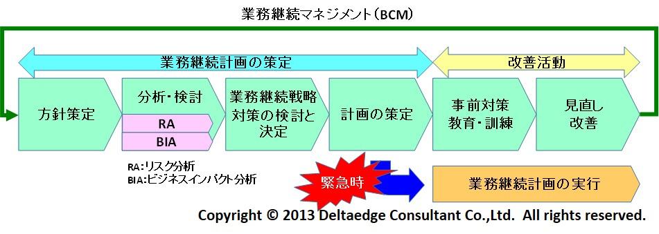 BCMイメージ