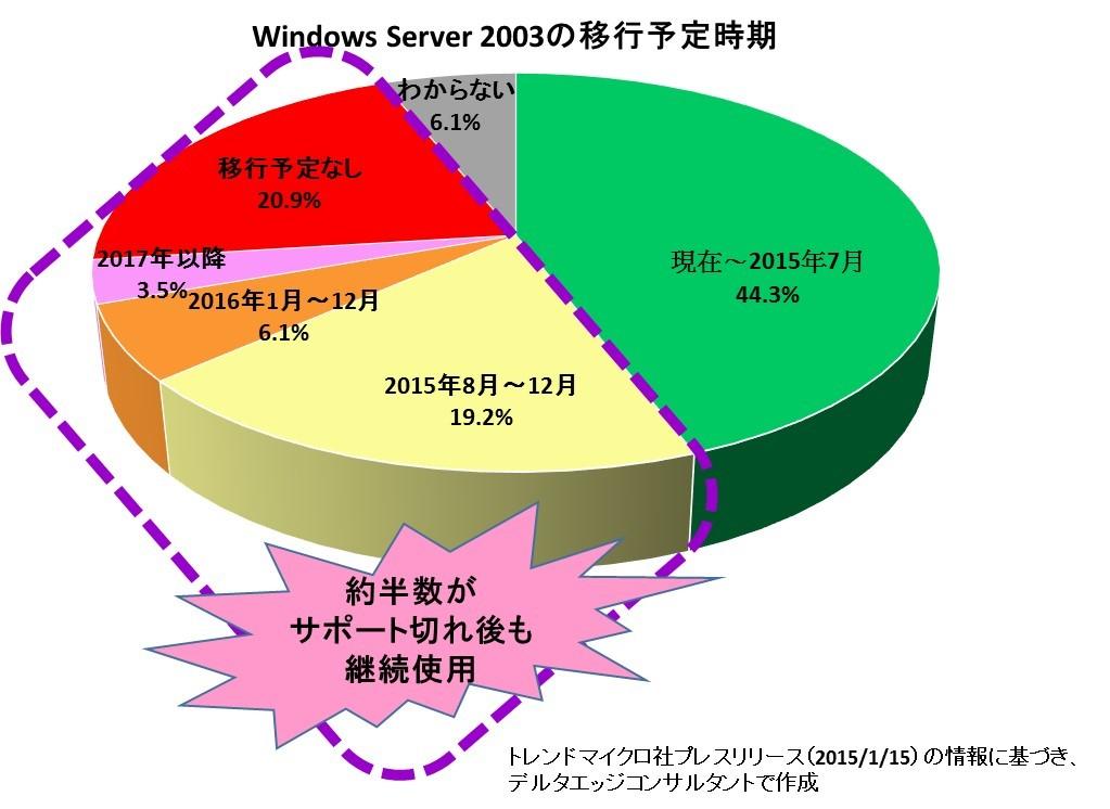 Windows Server2003の移行予定時期