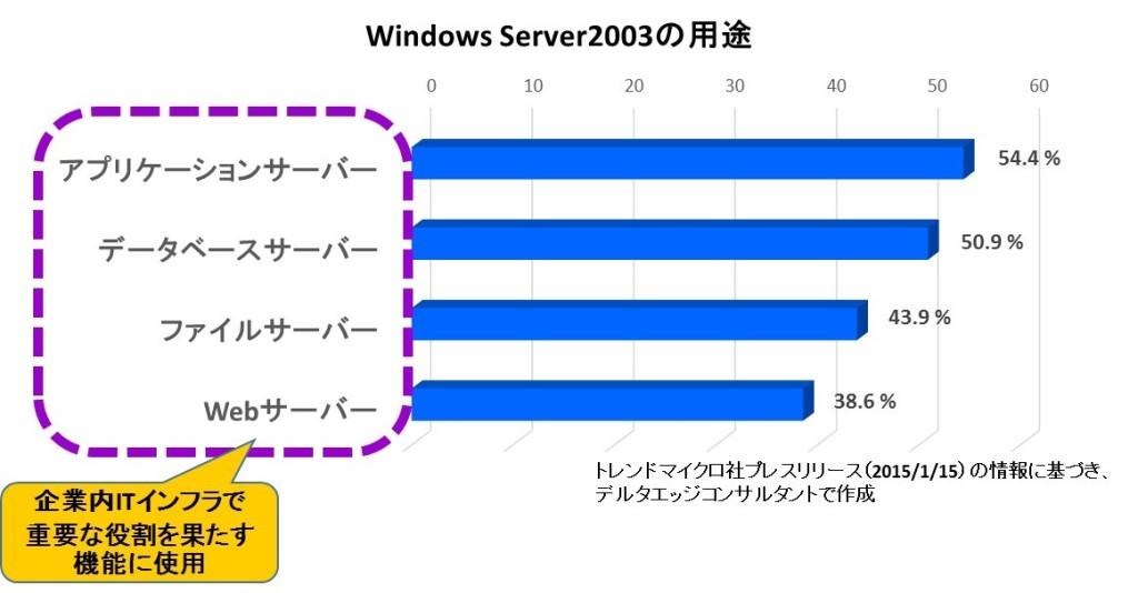 Windows Server2003の利用用途