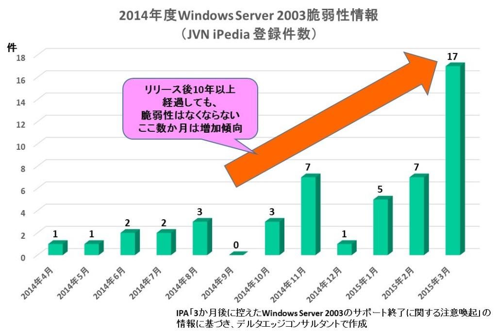 2014年度Windows Server 2003脆弱性報告