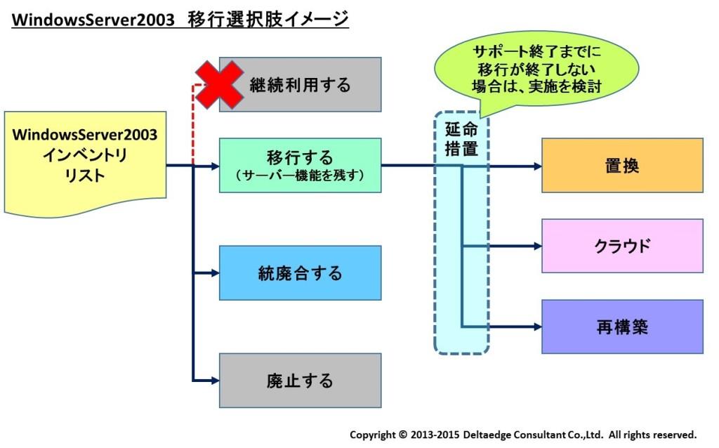 WindowsServer2003 移行選択肢イメージ