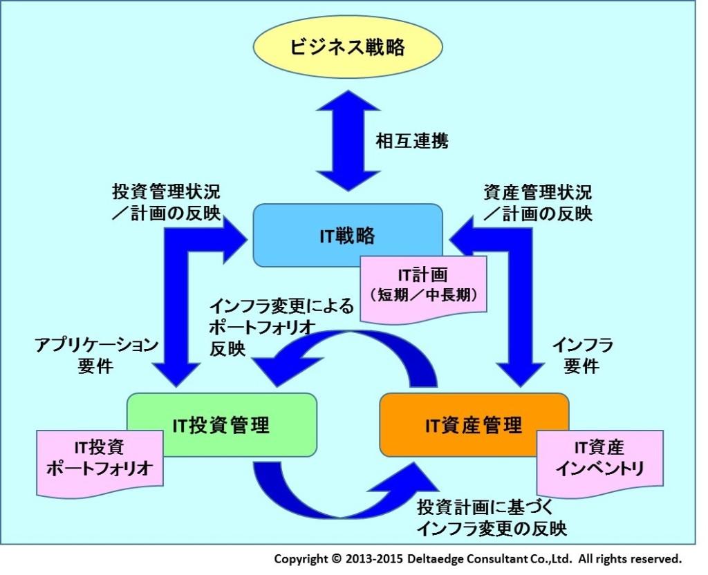 IT資産、IT投資とIT計画との相関関係