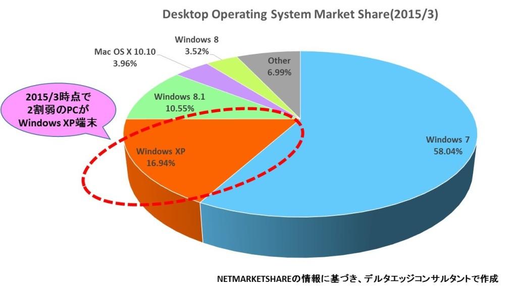 PCのOSシェア(2015/3)