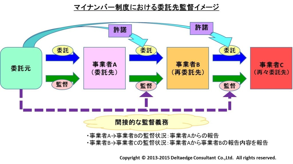 マイナンバー制度における委託先監督イメージ