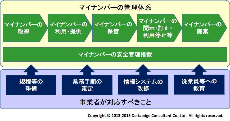マイナンバー制度の管理体系と事業者対応