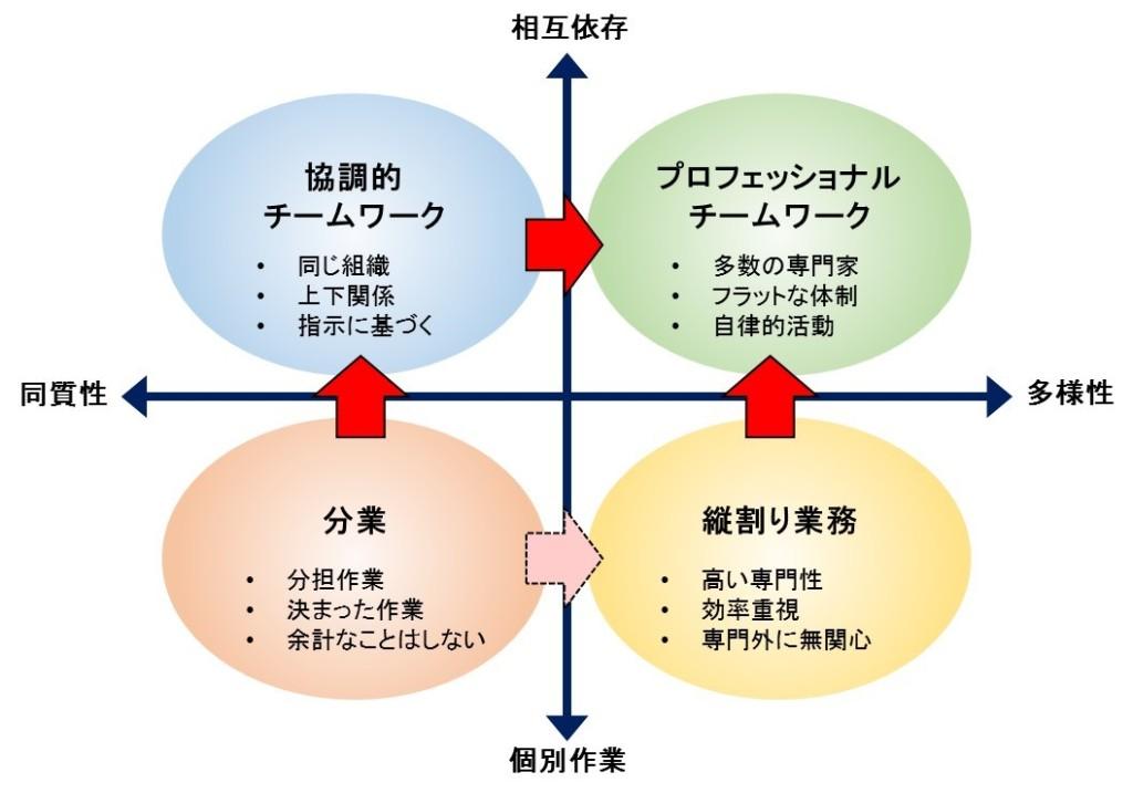 集団作業の分類イメージ