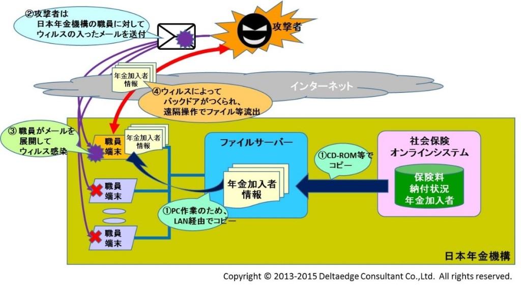 日本年金機構情報流出イメージ