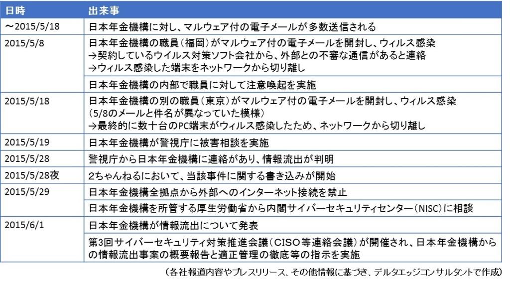 日本年金機構情報流出、時系列情報