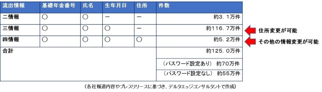 日本年金機構流出情報内訳