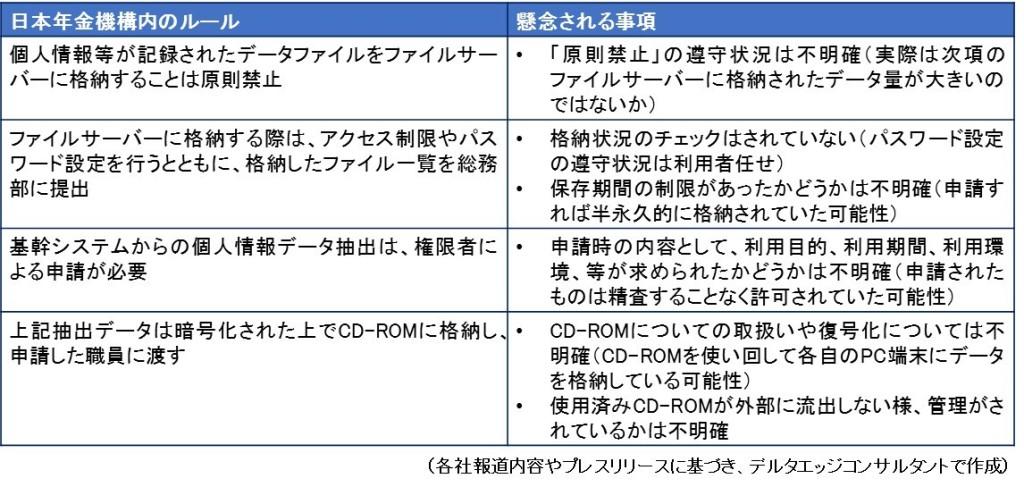 日本年金機構、情報取扱ルール
