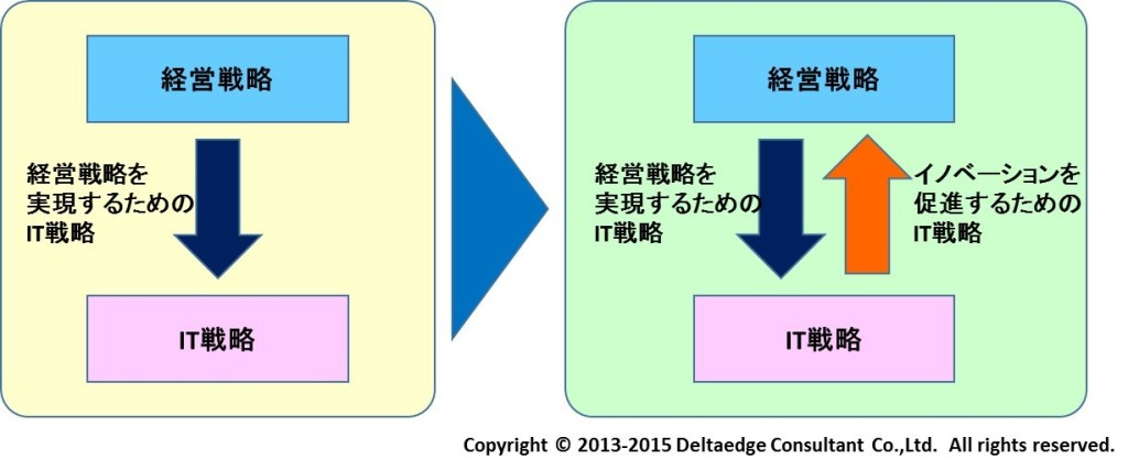 経営戦略とIT戦略