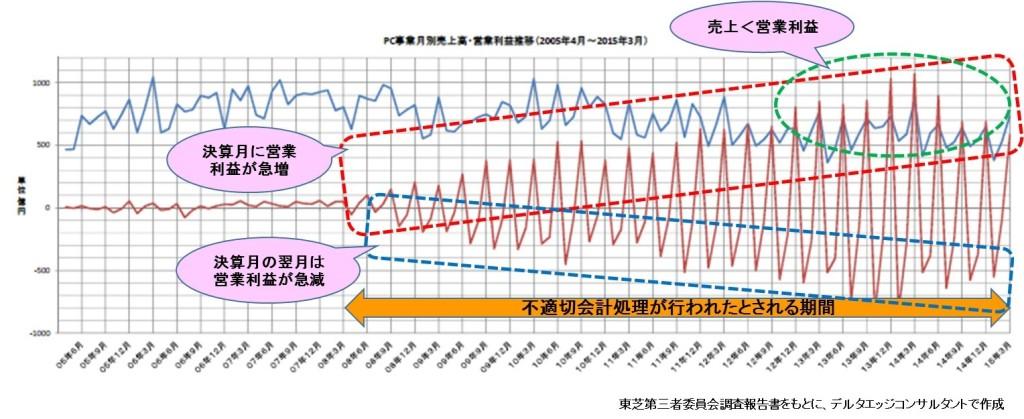 東芝「PC事業月別売上高・営業利益推移」