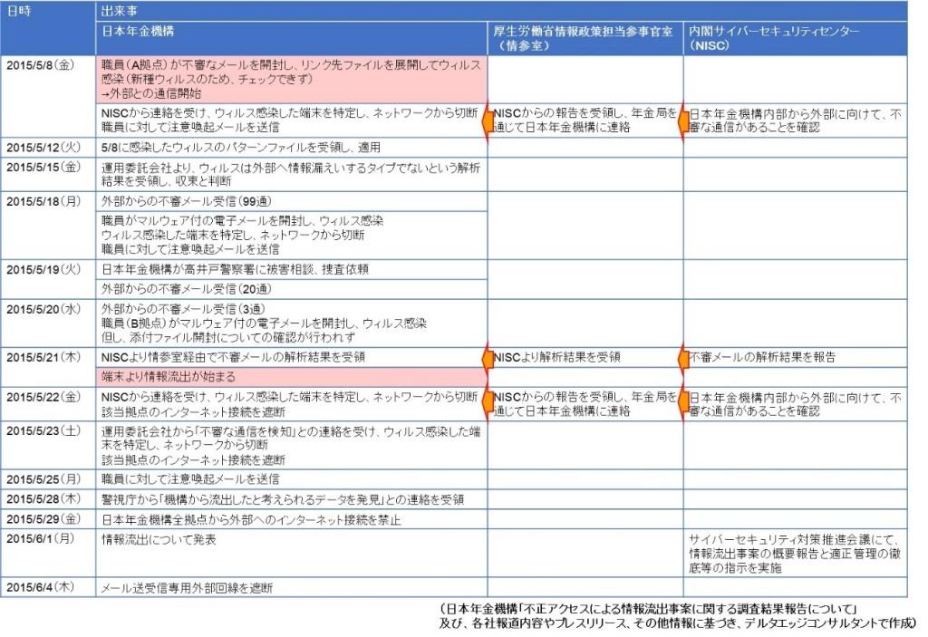 日本年金機構の事件経緯