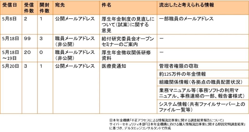 日本年金機構の不審メール