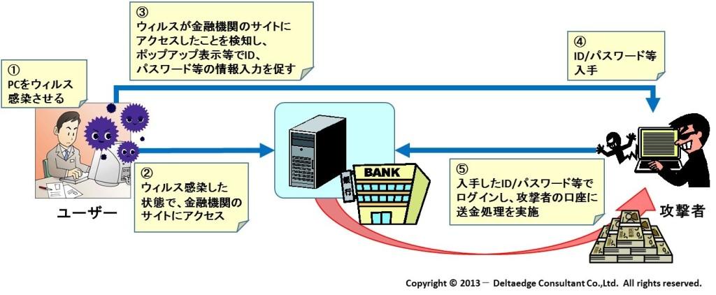 コンピュータウィルスのイメージ