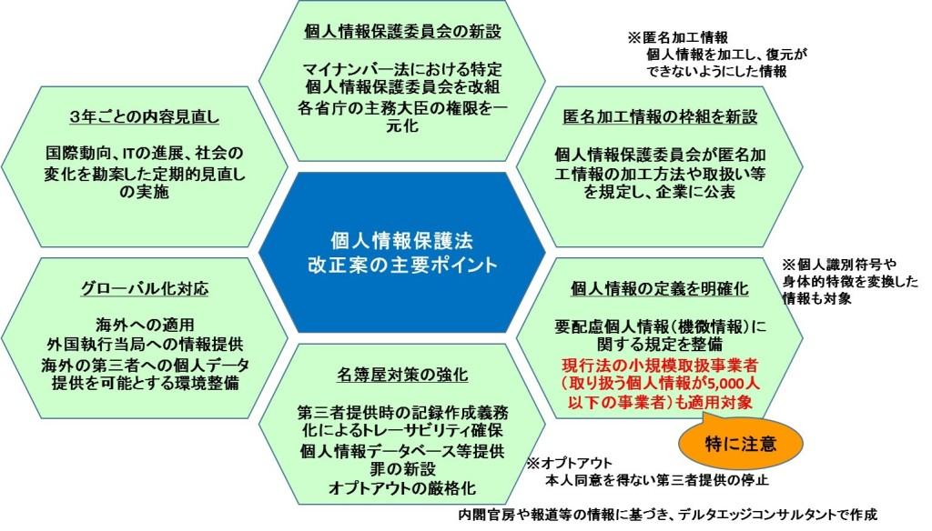 個人情報保護法の改正案のポイント