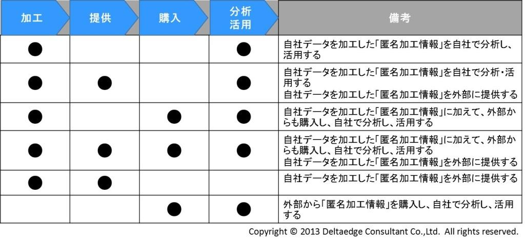 匿名加工情報の取扱いパターン(例)