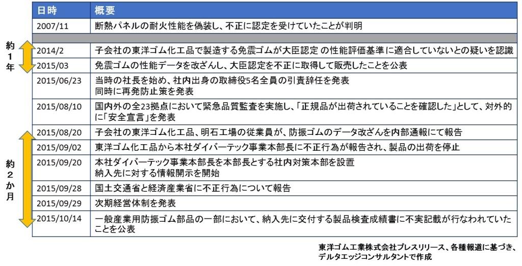 東洋ゴムデータ改ざん経緯