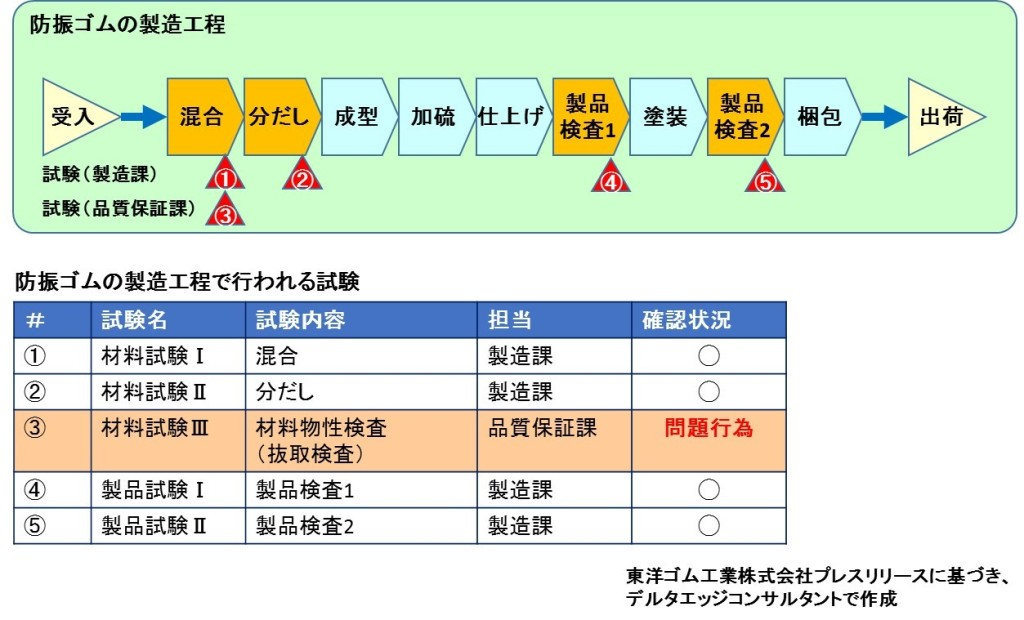 防振ゴム製造工程と試験状況