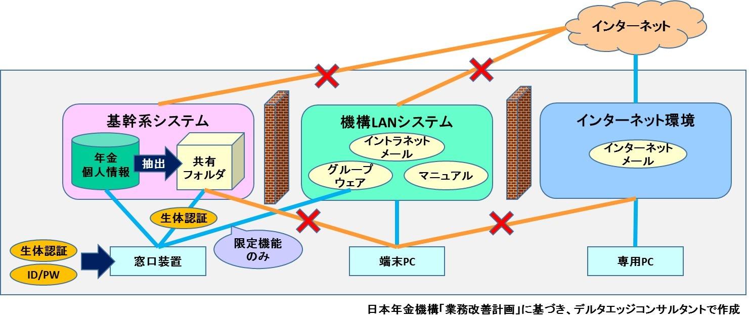 日本年金機構ネットワークイメージ