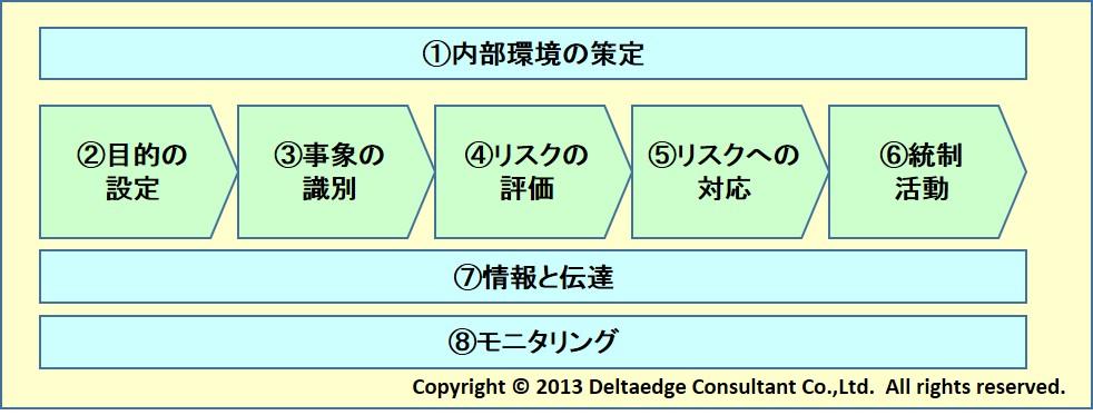 リスク管理体系構築イメージ