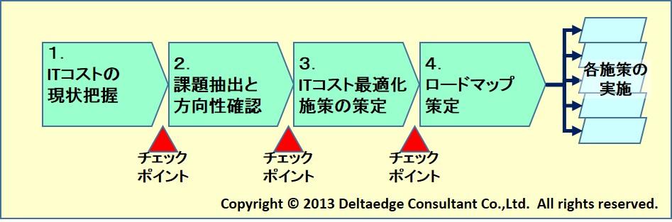 ITコスト最適化プロセス
