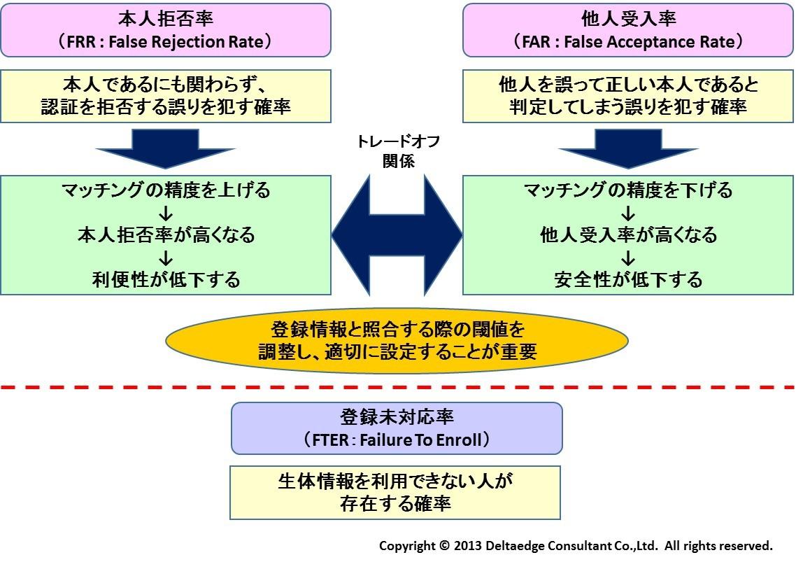 生体情報認証の3指標