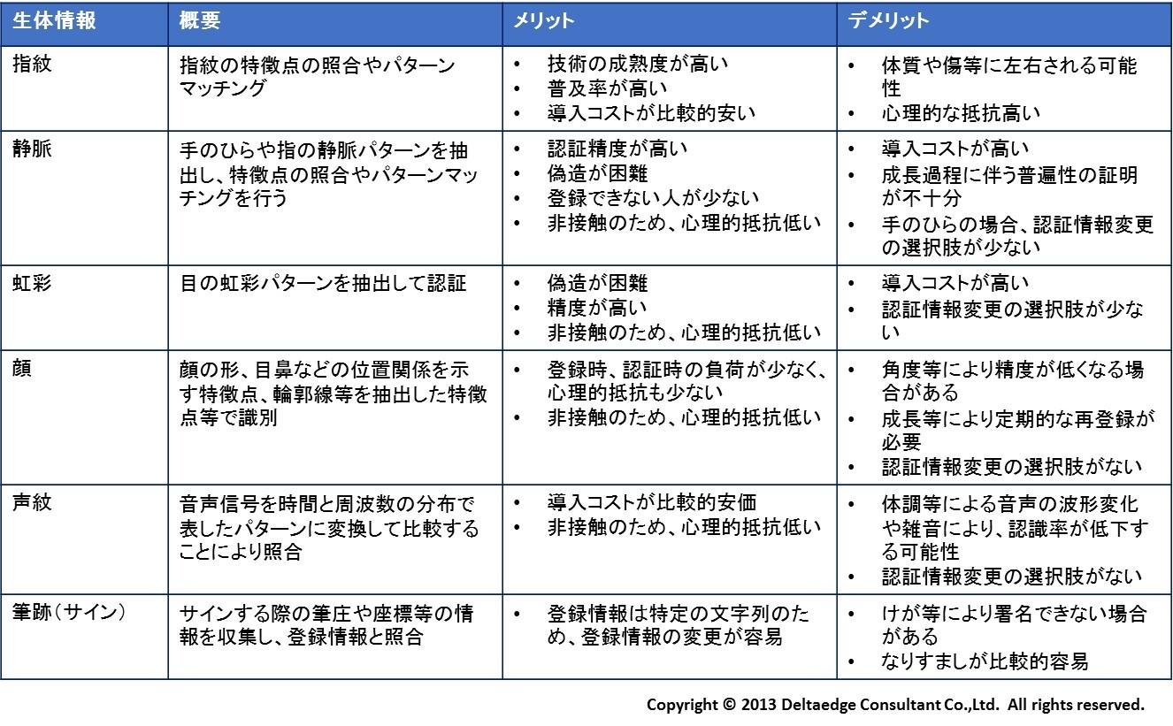 生体情報認証の利用における留意...