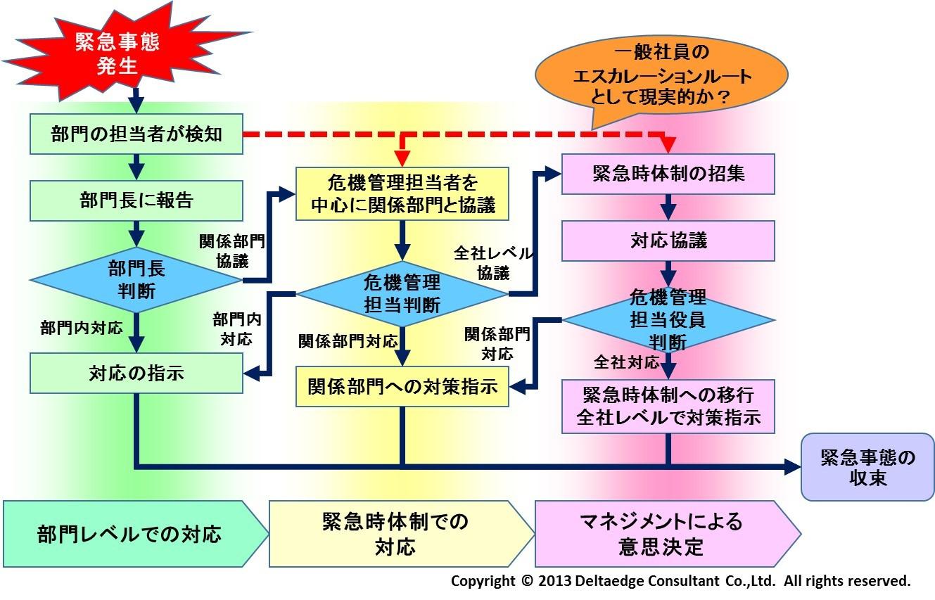 エスカレーションフローのイメージ(例)
