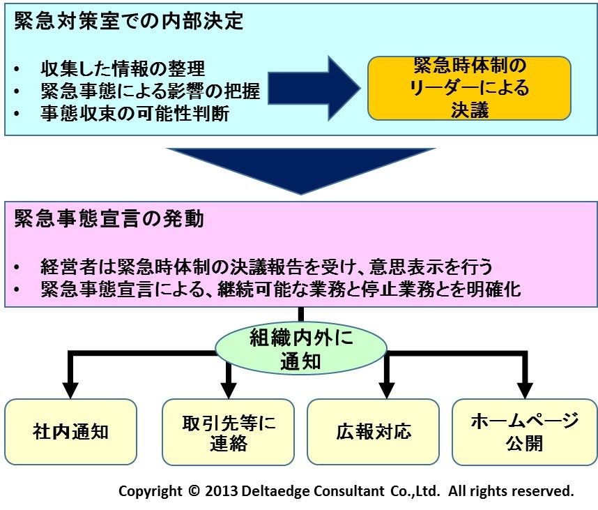 緊急事態宣言の発動プロセス(例)