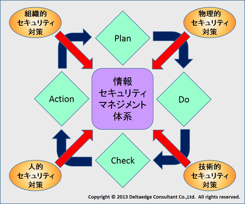 情報セキュリティマネジメント体系イメージ