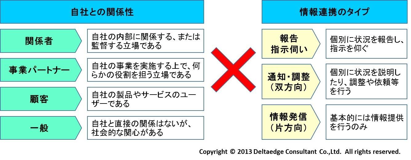 情報発信の分類軸(例)