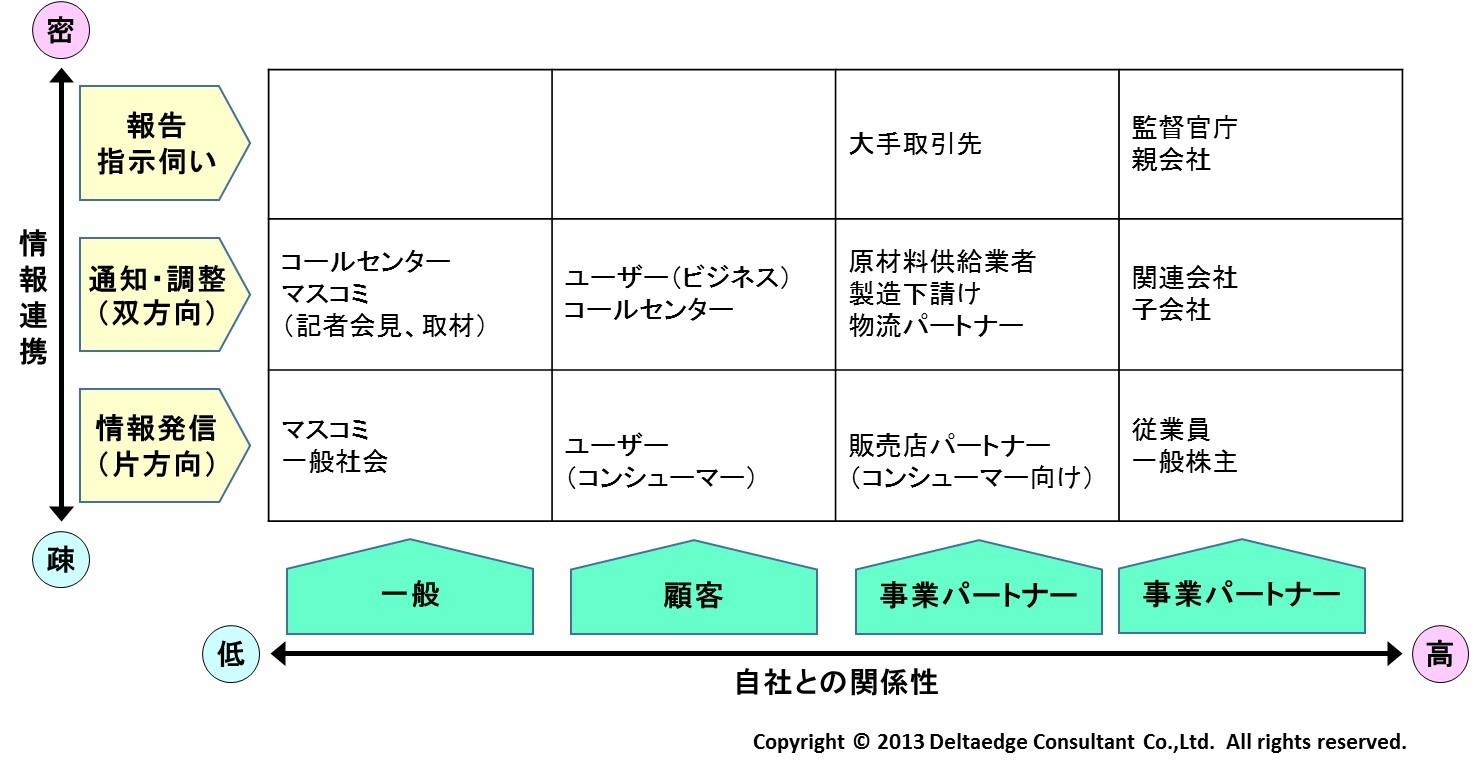 情報発信のマッピング(例)