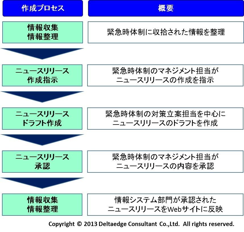 ニュースリリース作成プロセス(例)