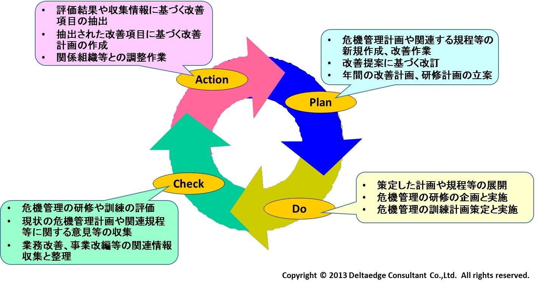 危機管理マニュアルの改善プロセス