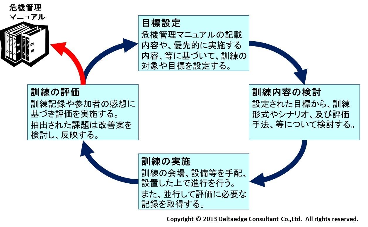 危機管理訓練のプロセス