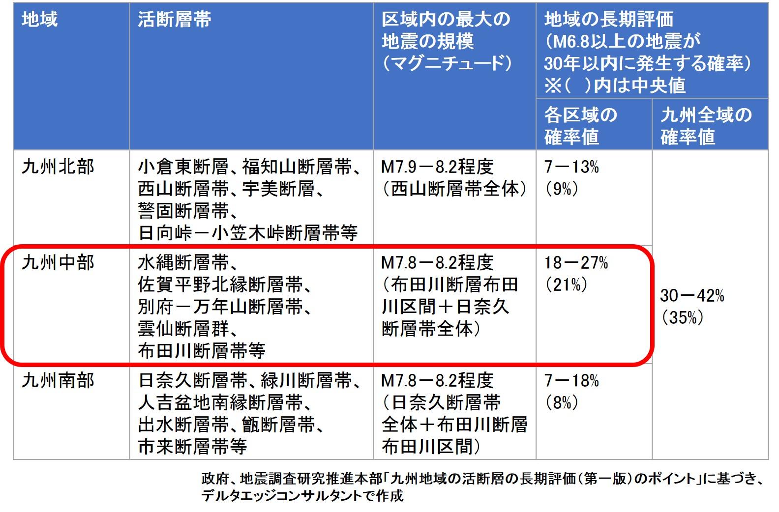 九州地域の活断層の長期評価