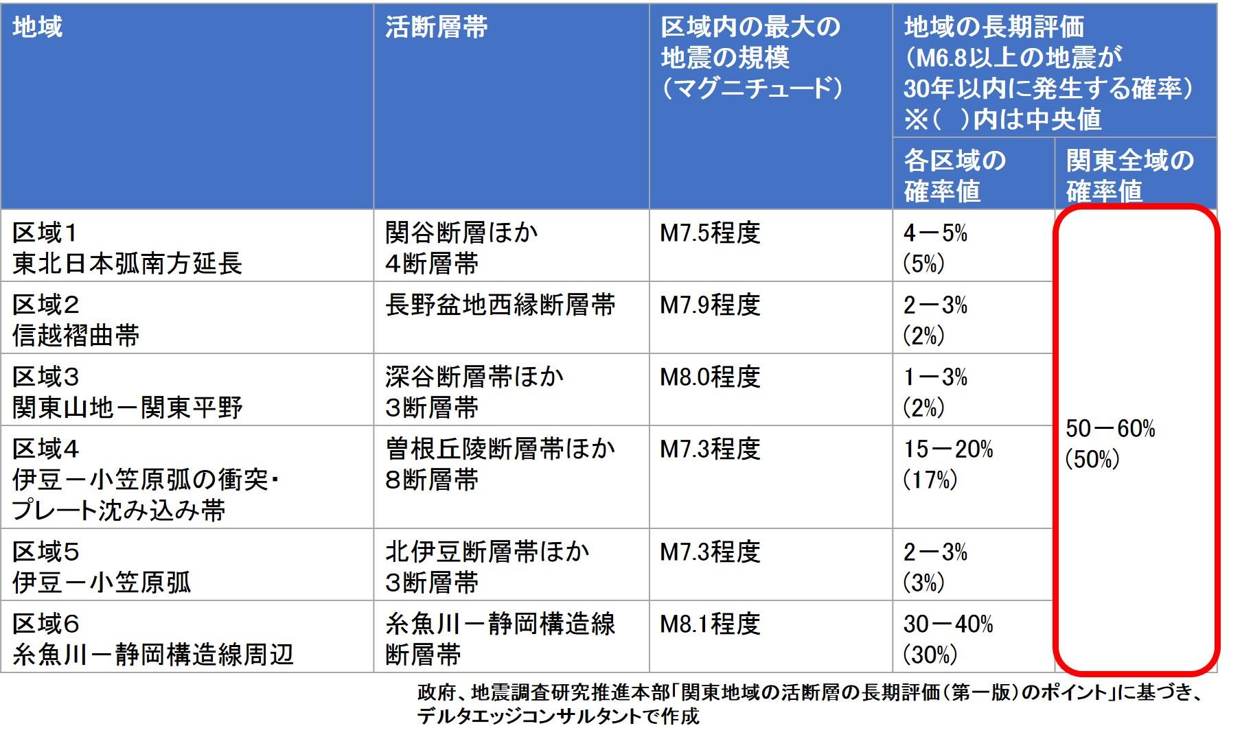 関東地域の活断層の長期評価