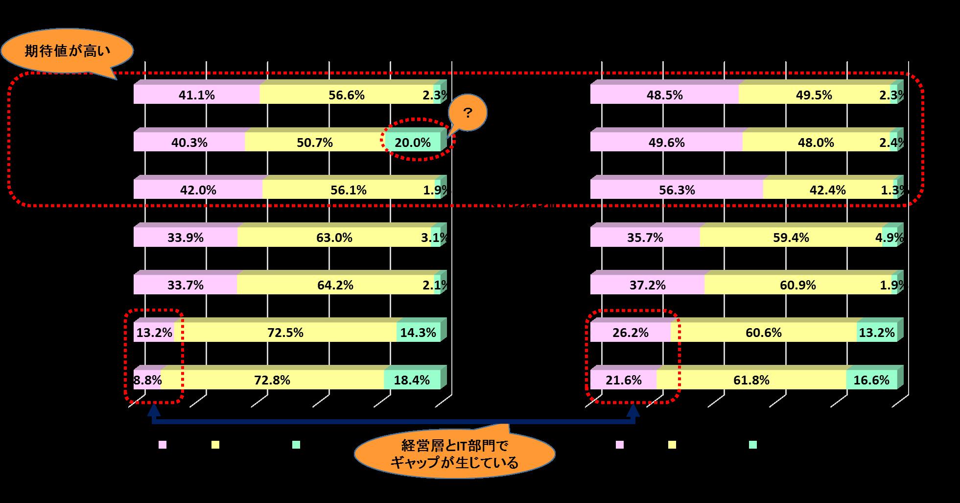 IT部門に期待する役割(経営層/IT部門)
