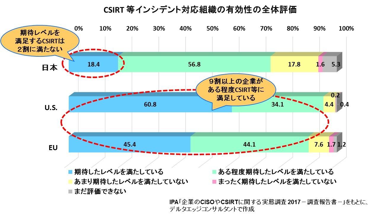 CSIRT等の有効性の全体評価