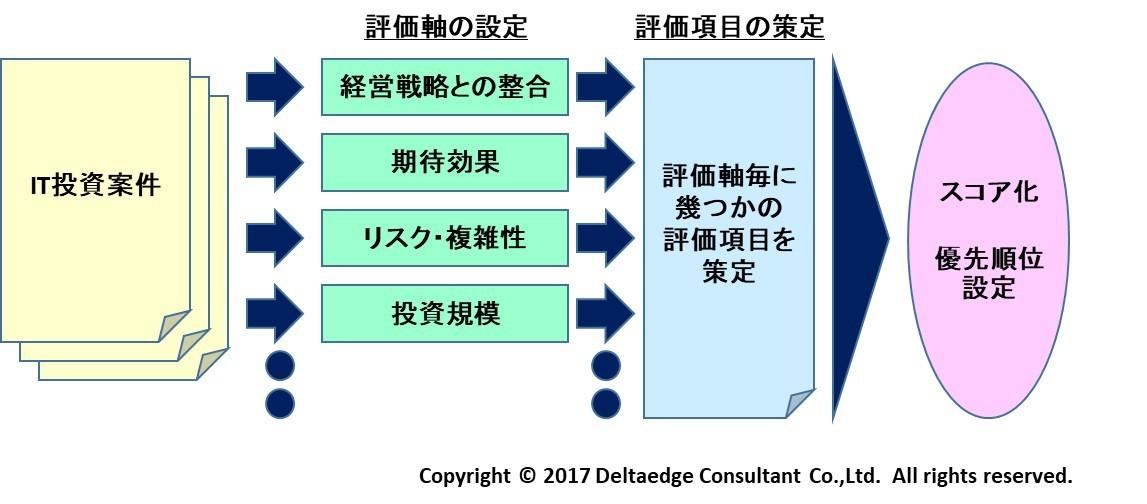 IT投資ポートフォリオ策定イメージ